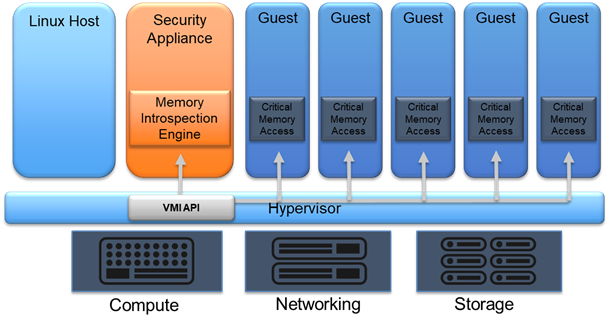 General HVMI architecture on Xen/KVM